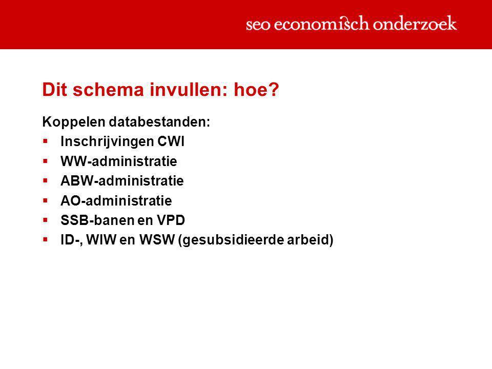 Dit schema invullen: hoe? Koppelen databestanden:  Inschrijvingen CWI  WW-administratie  ABW-administratie  AO-administratie  SSB-banen en VPD 