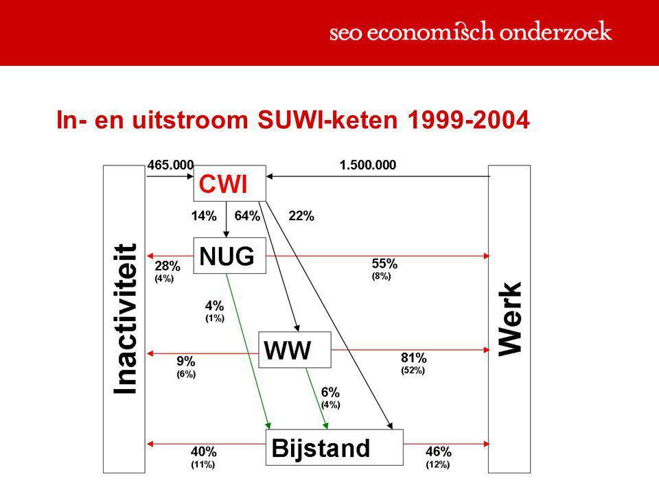 In- en uitstroom SUWI-keten 1999-2004