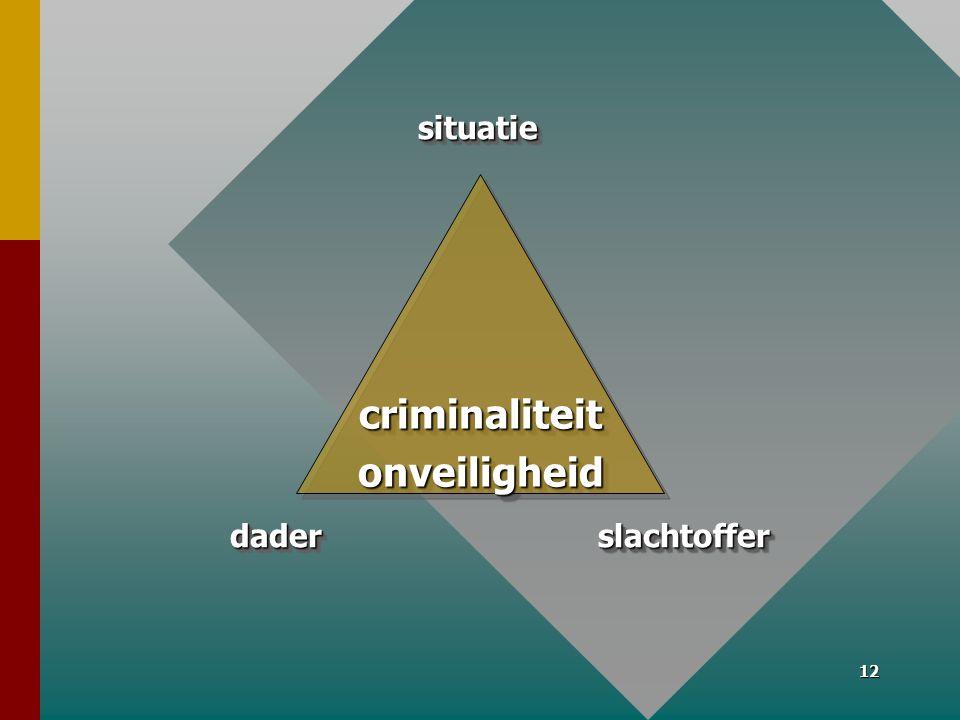 12 criminaliteitonveiligheidcriminaliteitonveiligheid daderdaderslachtofferslachtoffer situatie situatie