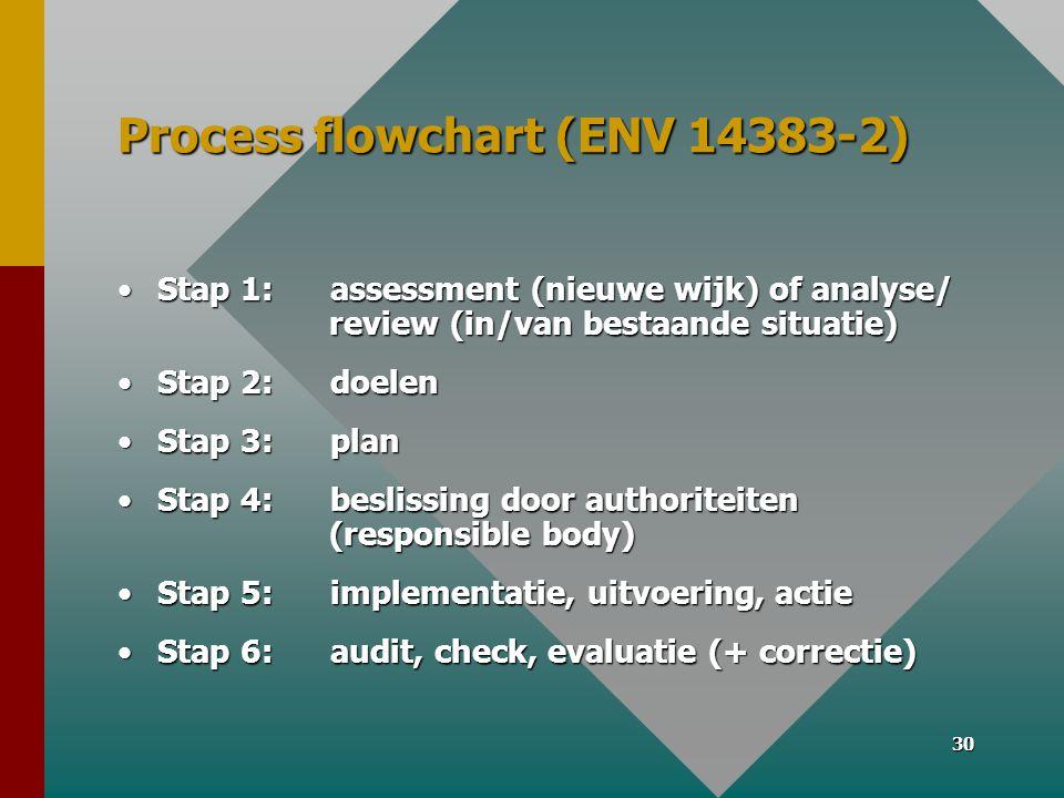 30 Process flowchart (ENV 14383-2) •Stap 1: assessment (nieuwe wijk) of analyse/ review (in/van bestaande situatie) •Stap 2: doelen •Stap 3: plan •Stap 4: beslissing door authoriteiten (responsible body) •Stap 5: implementatie, uitvoering, actie •Stap 6: audit, check, evaluatie (+ correctie)