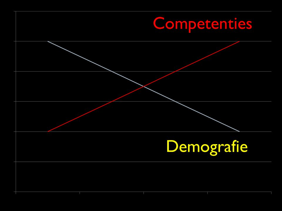 Demografie Competenties