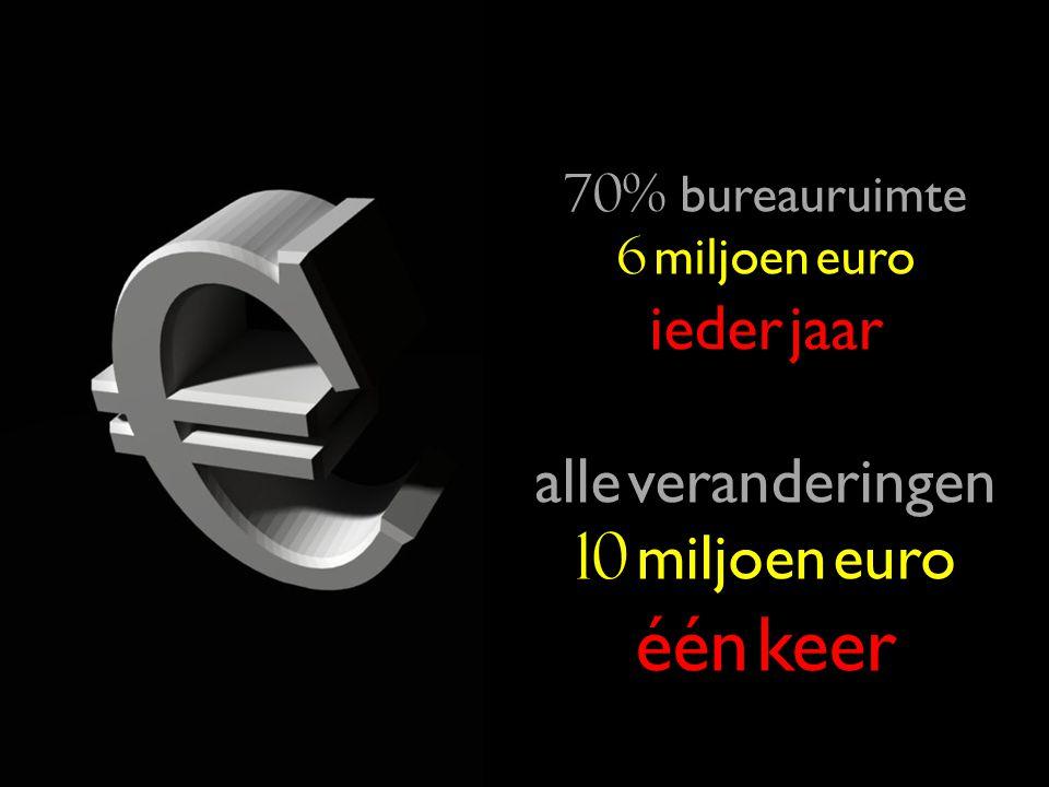 70% bureauruimte 6 miljoen euro iederjaar ieder jaar alle veranderingen 10 miljoen euro één keer