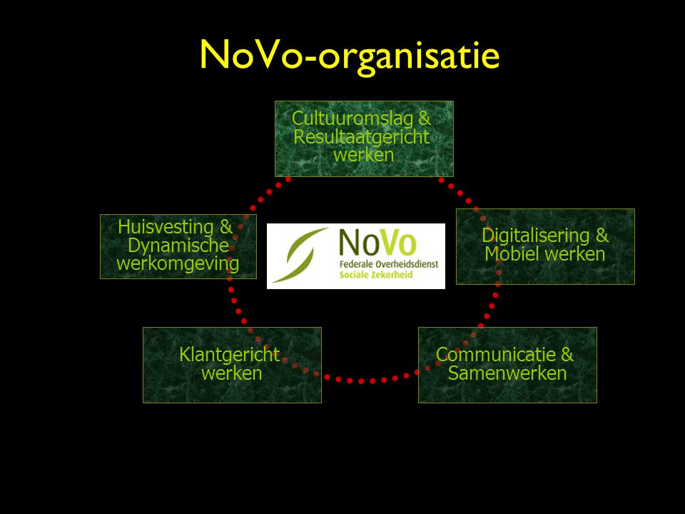 NoVo-organisatie Huisvesting & Dynamische werkomgeving Cultuuromslag & Resultaatgericht werken Digitalisering & Mobiel werken Klantgericht werken Communicatie & Samenwerken