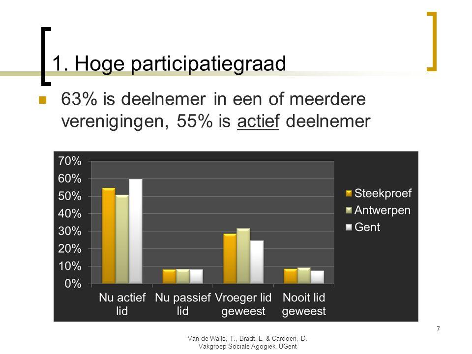1. Hoge participatiegraad  63% is deelnemer in een of meerdere verenigingen, 55% is actief deelnemer Van de Walle, T., Bradt, L. & Cardoen, D. Vakgro