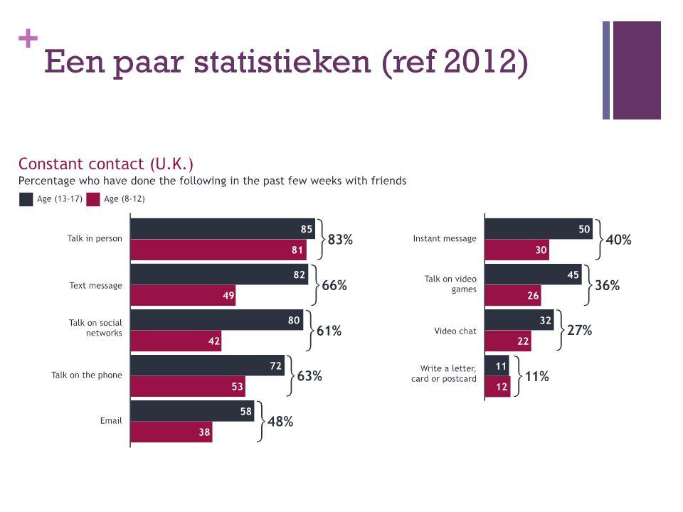 + Een paar statistieken (ref 2012)
