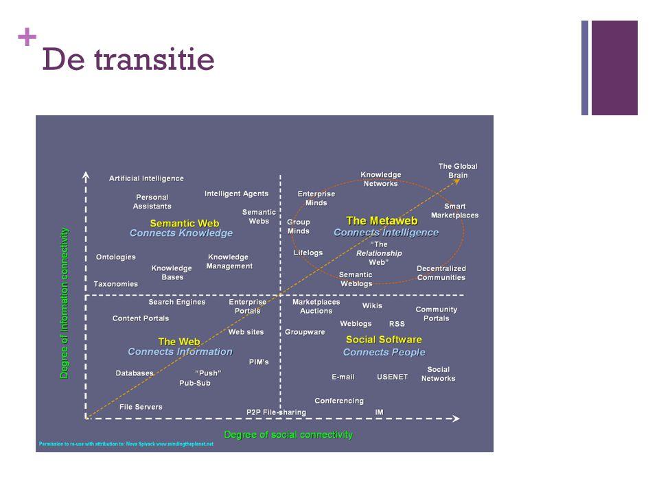 + De transitie