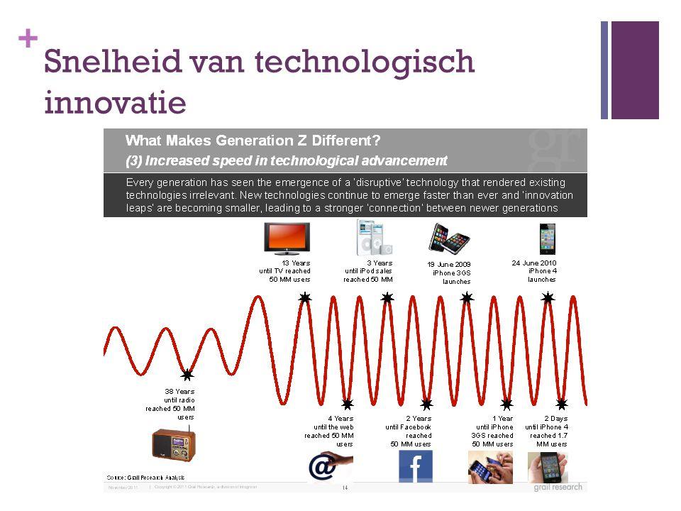 + Snelheid van technologisch innovatie