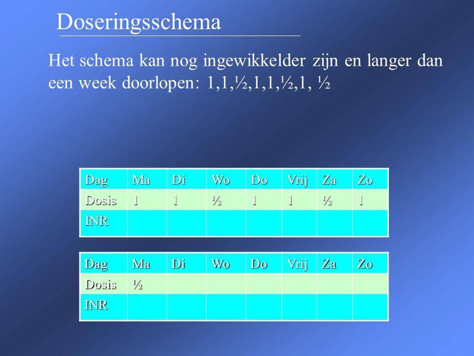 Doseringsschema Het schema kan nog ingewikkelder zijn en langer dan een week doorlopen: 1,1,½,1,1,½,1, ½ DagMaDiWoDoVrijZaZo Dosis11½11½1 INR DagMaDiW