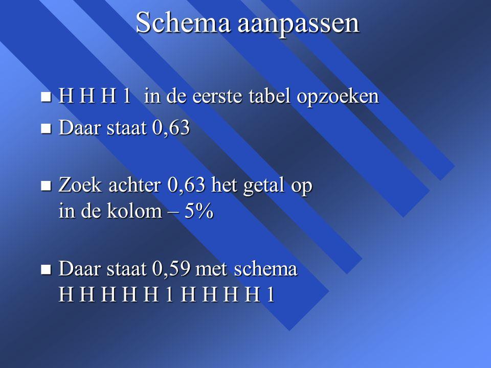 Schema aanpassen n H H H 1 in de eerste tabel opzoeken n Daar staat 0,63 n Zoek achter 0,63 het getal op in de kolom – 5% n Daar staat 0,59 met schema