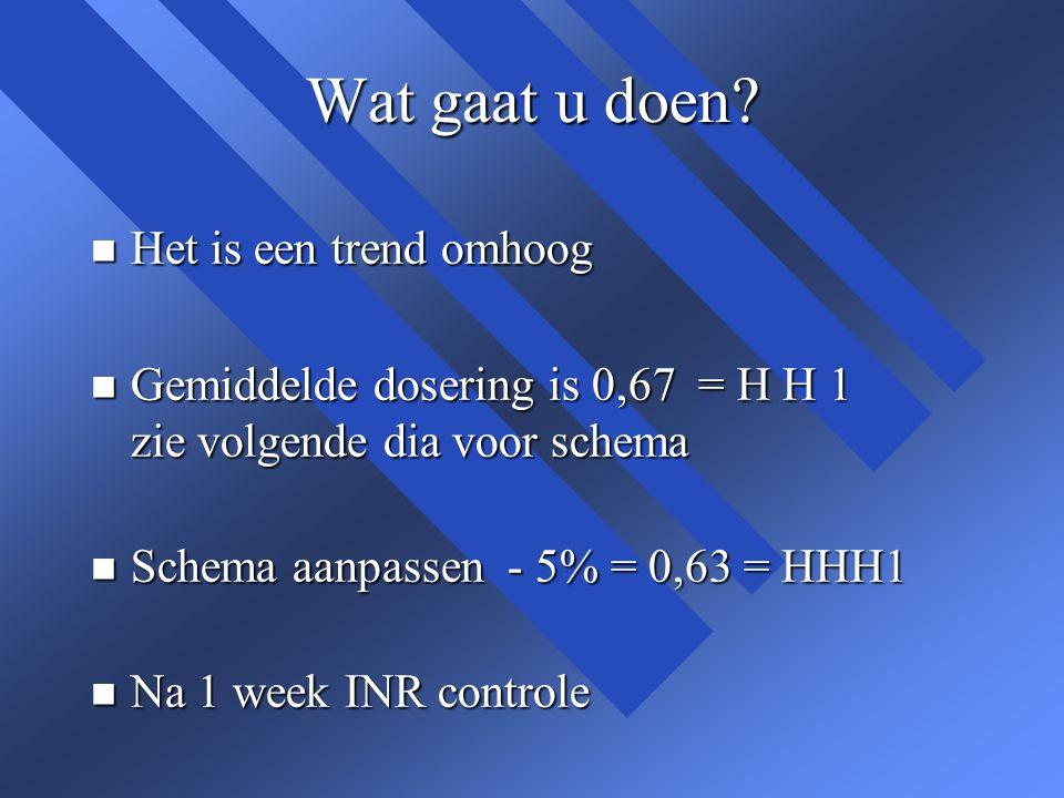 Wat gaat u doen? n Het is een trend omhoog n Gemiddelde dosering is 0,67 = H H 1 zie volgende dia voor schema n Schema aanpassen - 5% = 0,63 = HHH1 n