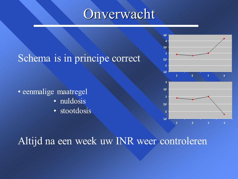 Onverwacht Schema is in principe correct • eenmalige maatregel • nuldosis • stootdosis Altijd na een week uw INR weer controleren