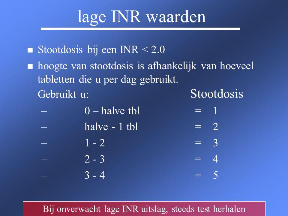 lage INR waarden n n Stootdosis bij een INR < 2.0 n n hoogte van stootdosis is afhankelijk van hoeveel tabletten die u per dag gebruikt. Gebruikt u: S
