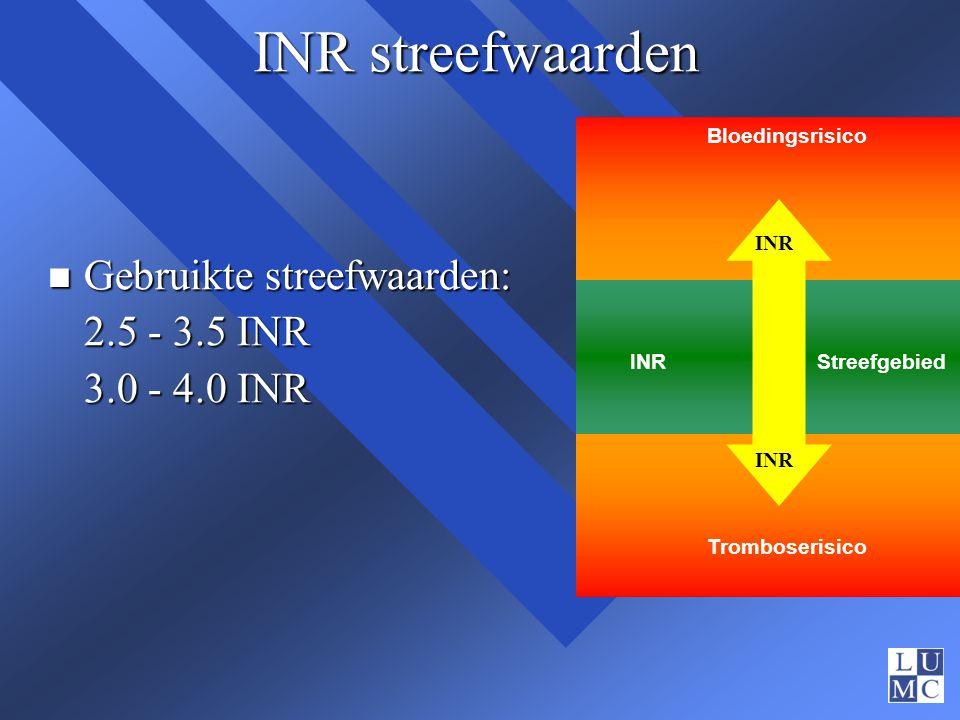INR streefwaarden n Gebruikte streefwaarden: 2.5 - 3.5 INR 3.0 - 4.0 INR Bloedingsrisico Tromboserisico INR Streefgebied INR