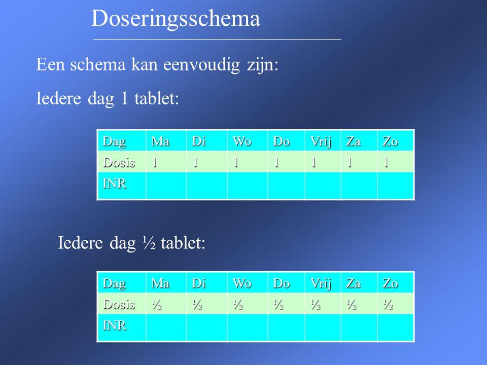 Een schema kan eenvoudig zijn: Iedere dag 1 tablet: Iedere dag ½ tablet: DagMaDiWoDoVrijZaZo Dosis1111111 INR DagMaDiWoDoVrijZaZoDosis½½½½½½½ INR Dose