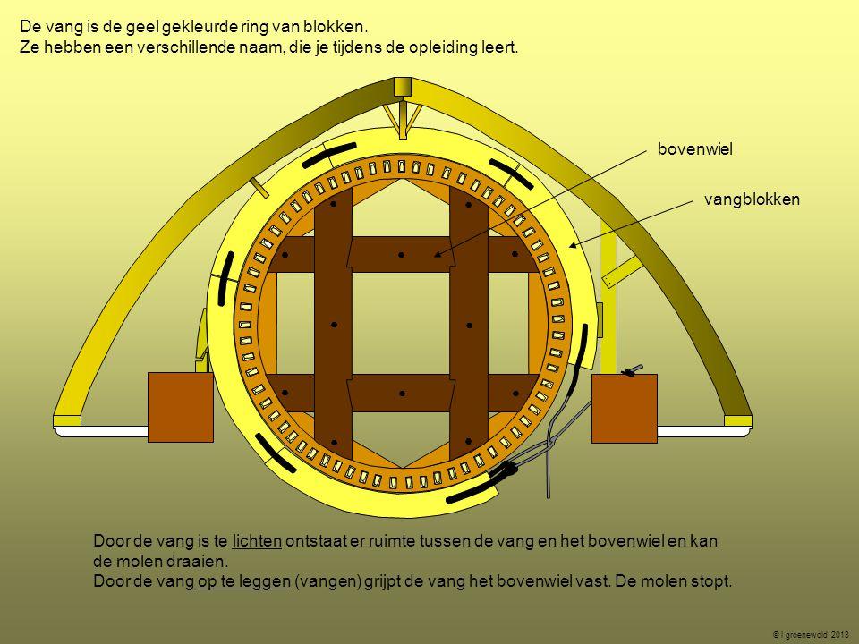 De vang is de geel gekleurde ring van blokken. Ze hebben een verschillende naam, die je tijdens de opleiding leert. © l groenewold 2013 Door de vang i