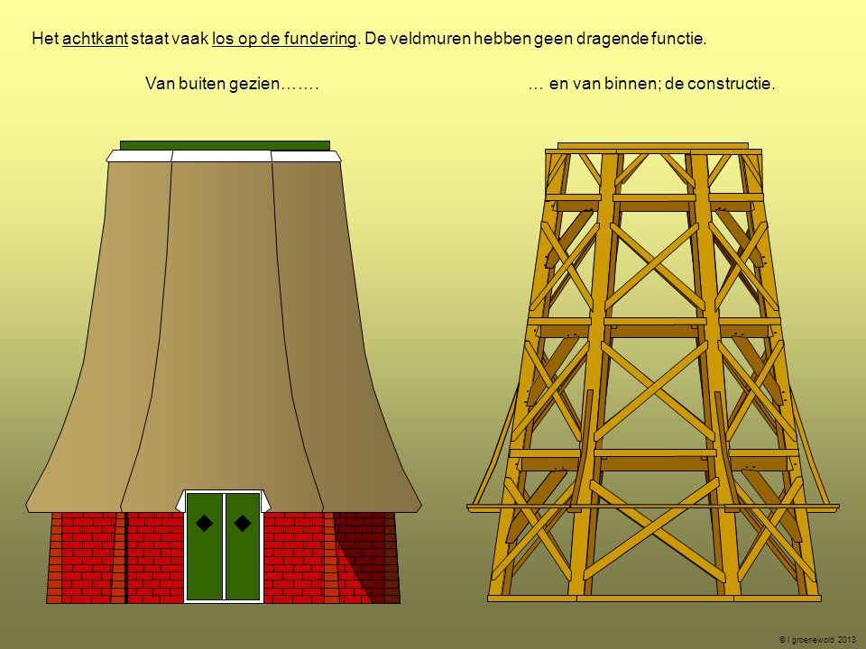 Het achtkant staat vaak los op de fundering. De veldmuren hebben geen dragende functie. Van buiten gezien……. … en van binnen; de constructie. © l groe