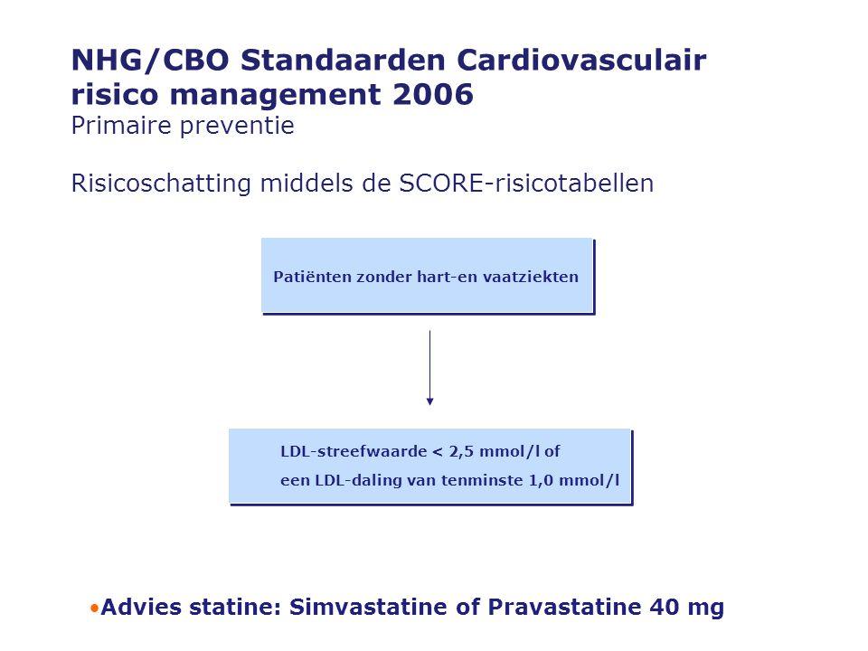 NHG/CBO Standaarden Cardiovasculair risico management 2006 Primaire preventie Risicoschatting middels de SCORE-risicotabellen Patiënten zonder hart-en vaatziekten LDL-streefwaarde < 2,5 mmol/l of een LDL-daling van tenminste 1,0 mmol/l LDL-streefwaarde < 2,5 mmol/l of een LDL-daling van tenminste 1,0 mmol/l •Advies statine: Simvastatine of Pravastatine 40 mg