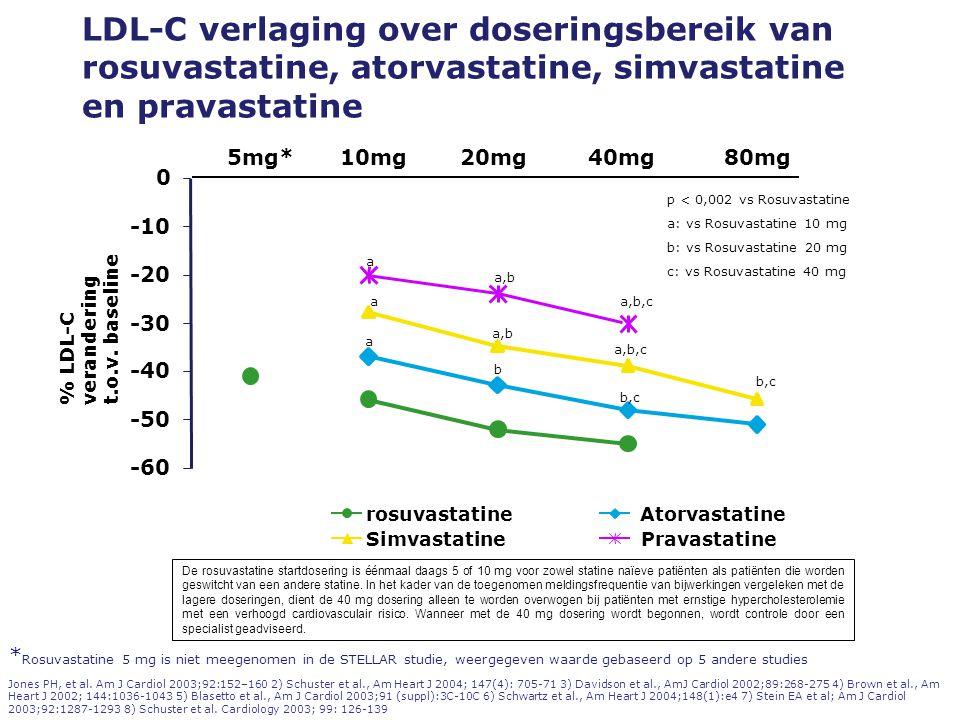 LDL-C verlaging over doseringsbereik van rosuvastatine, atorvastatine, simvastatine en pravastatine Jones PH, et al.