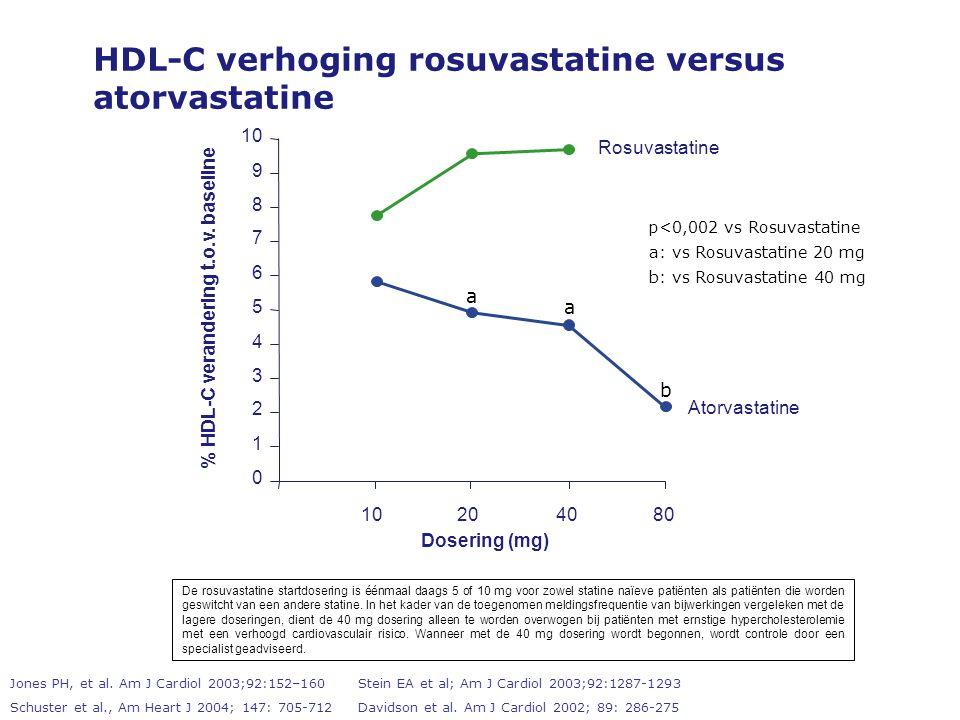 HDL-C verhoging rosuvastatine versus atorvastatine Jones PH, et al.
