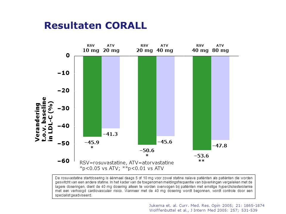 Resultaten CORALL RSV=rosuvastatine, ATV=atorvastatine *p<0.05 vs ATV; **p<0.01 vs ATV RSV 10 mg ATV 20 mg n=130n=132n=130n=132n=130n=132 RSV 20 mg ATV 40 mg RSV 40 mg ATV 80 mg –45.9 * –50.6 * –53.6 ** –41.3 –45.6 –47.8 –60 –50 –40 –30 –20 –10 0 Verandering t.o.v.