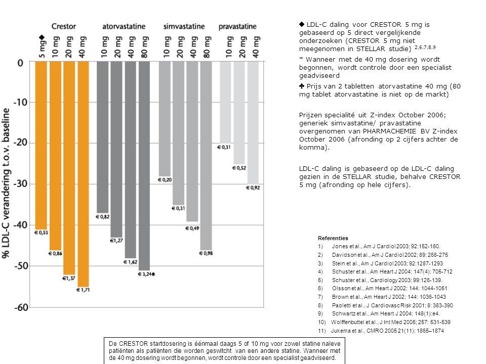  LDL-C daling voor CRESTOR 5 mg is gebaseerd op 5 direct vergelijkende onderzoeken (CRESTOR 5 mg niet meegenomen in STELLAR studie) 2,6,7,8,9 * Wanneer met de 40 mg dosering wordt begonnen, wordt controle door een specialist geadviseerd  Prijs van 2 tabletten atorvastatine 40 mg (80 mg tablet atorvastatine is niet op de markt) Prijzen specialité uit Z-index October 2006; generiek simvastatine/ pravastatine overgenomen van PHARMACHEMIE BV Z-index October 2006 (afronding op 2 cijfers achter de komma).