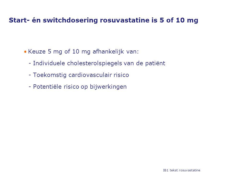 Start- én switchdosering rosuvastatine is 5 of 10 mg •Keuze 5 mg of 10 mg afhankelijk van: Individuele cholesterolspiegels van de patiënt Toekomstig cardiovasculair risico Potentiële risico op bijwerkingen IB1 tekst rosuvastatine