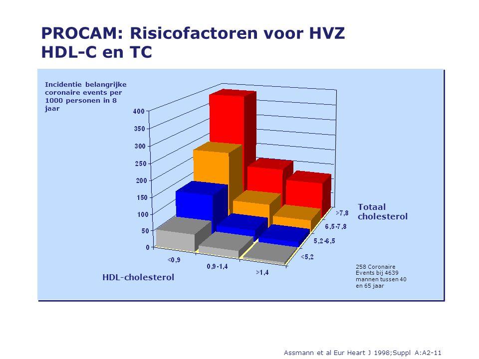 Incidentie belangrijke coronaire events per 1000 personen in 8 jaar HDL-cholesterol Totaal cholesterol PROCAM: Risicofactoren voor HVZ HDL-C en TC Assmann et al Eur Heart J 1998;Suppl A:A2-11 258 Coronaire Events bij 4639 mannen tussen 40 en 65 jaar