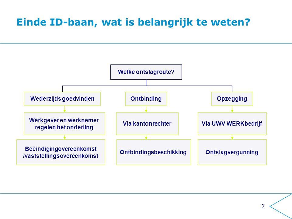 2 Einde ID-baan, wat is belangrijk te weten? Welke ontslagroute? OpzeggingOntbindingWederzijds goedvinden Via UWV WERKbedrijf Werkgever en werknemer r