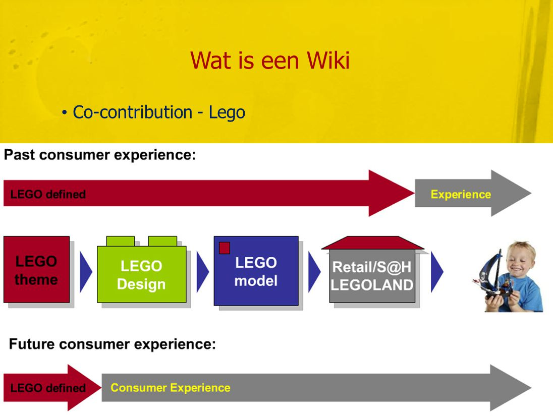 Wat is een Wiki • Co-contribution - Lego