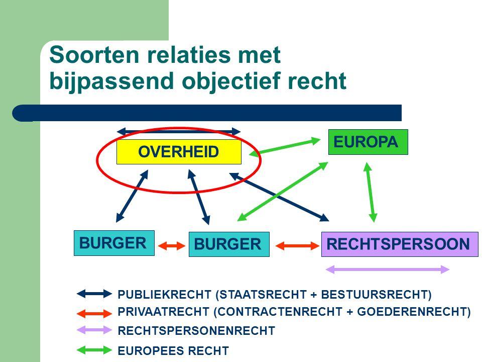 Soorten relaties met bijpassend objectief recht OVERHEID BURGER RECHTSPERSOON PUBLIEKRECHT (STAATSRECHT + BESTUURSRECHT) PRIVAATRECHT (CONTRACTENRECHT