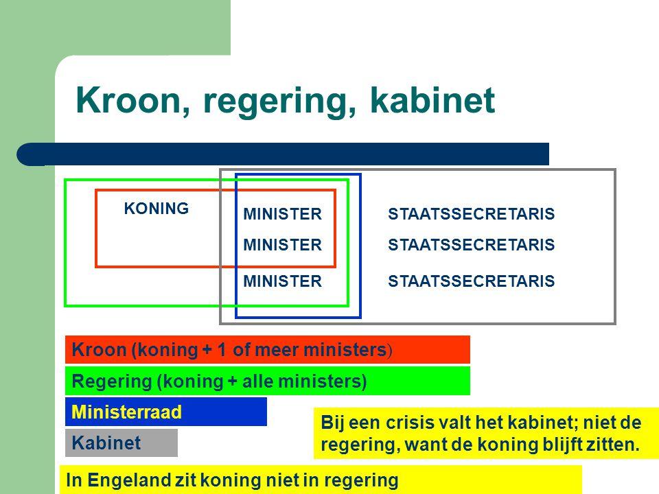 Kroon, regering, kabinet KONING MINISTER STAATSSECRETARIS Kroon (koning + 1 of meer ministers ) Regering (koning + alle ministers) Ministerraad Kabinet Bij een crisis valt het kabinet; niet de regering, want de koning blijft zitten.