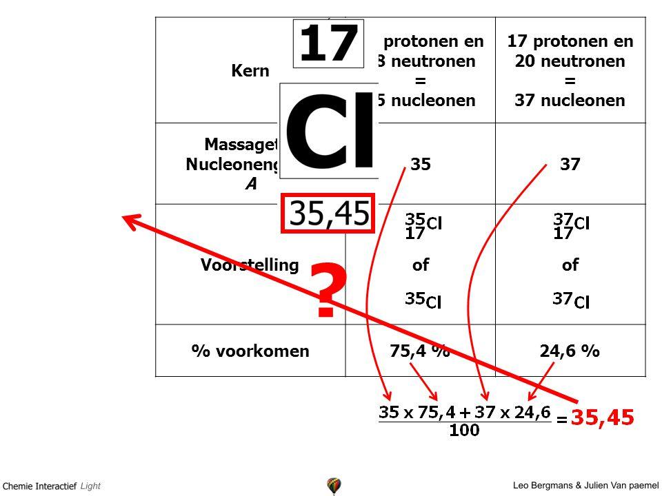 Kern 17 protonen en 18 neutronen = 35 nucleonen 17 protonen en 20 neutronen = 37 nucleonen Massagetal Nucleonengetal A 3537 Voorstellingof % voorkomen75,4 %24,6 % ?