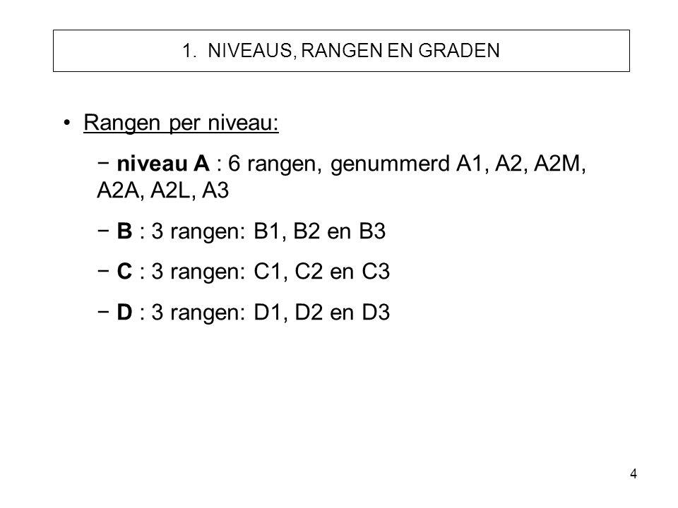 4 1. NIVEAUS, RANGEN EN GRADEN • Rangen per niveau: − niveau A : 6 rangen, genummerd A1, A2, A2M, A2A, A2L, A3 − B : 3 rangen: B1, B2 en B3 − C : 3 ra