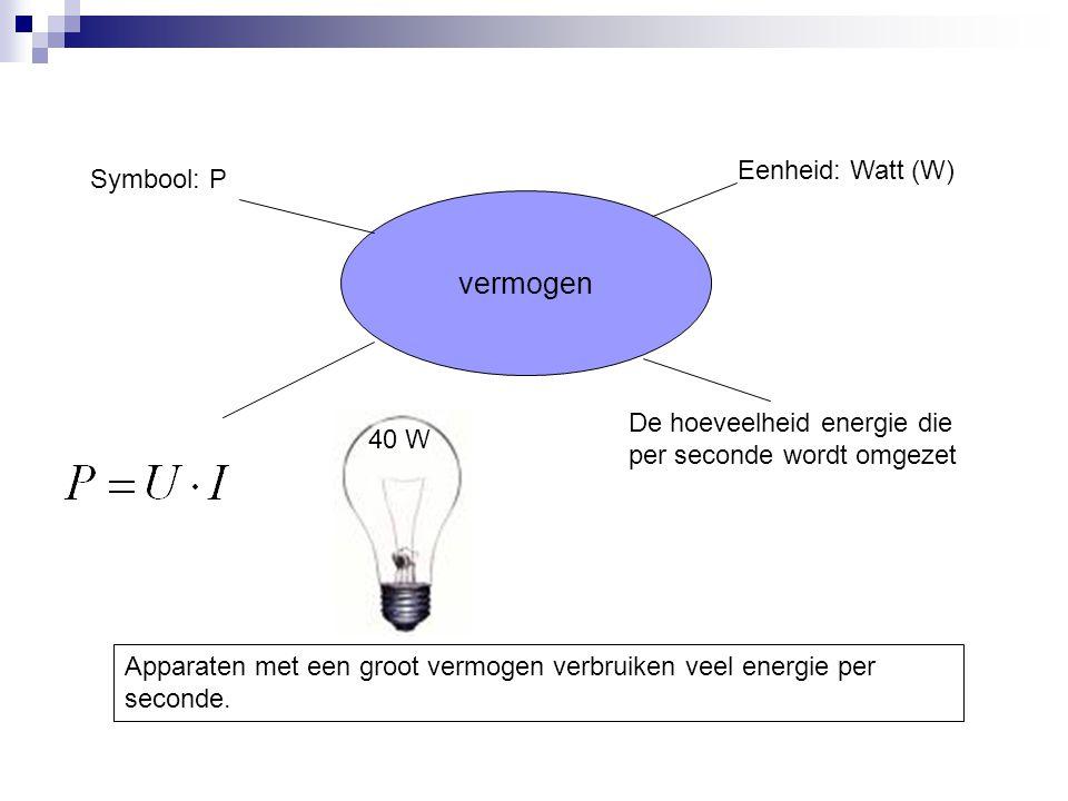 vermogen Symbool: P Eenheid: Watt (W) De hoeveelheid energie die per seconde wordt omgezet Apparaten met een groot vermogen verbruiken veel energie pe