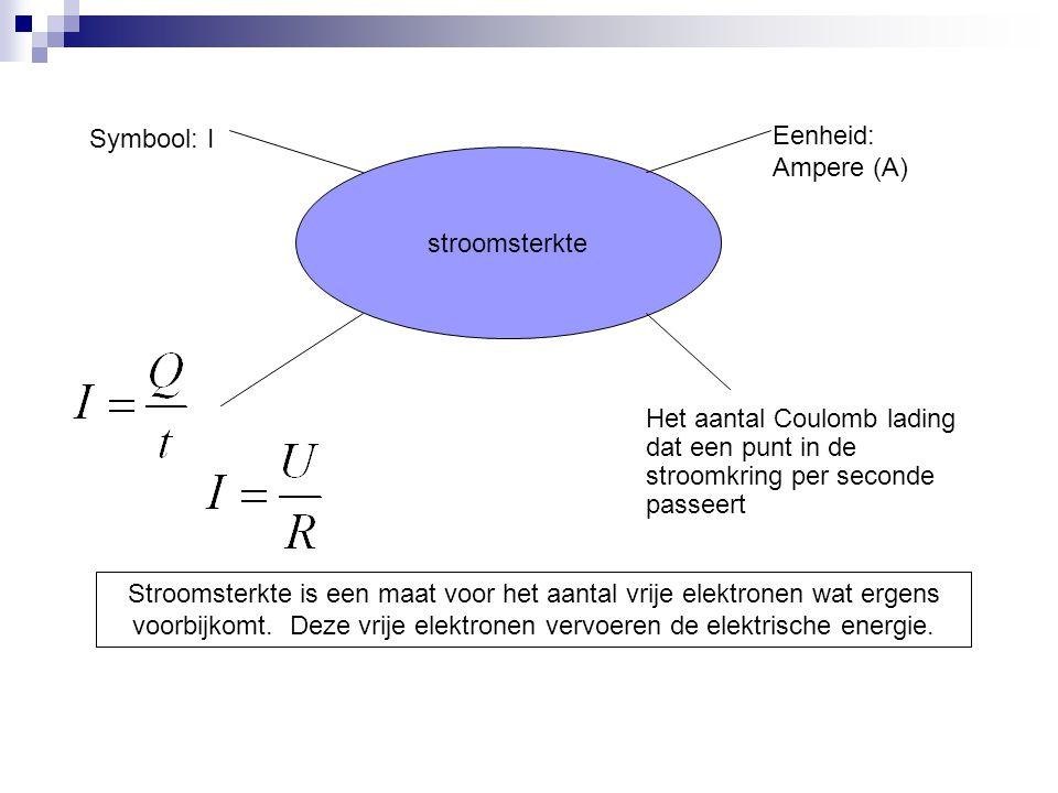 Symbool: I Het aantal Coulomb lading dat een punt in de stroomkring per seconde passeert stroomsterkte Eenheid: Ampere (A) Stroomsterkte is een maat v