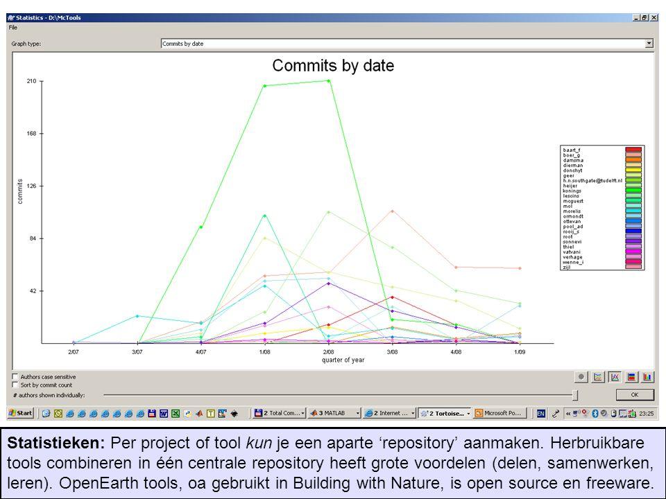 Statistieken: Per project of tool kun je een aparte 'repository' aanmaken. Herbruikbare tools combineren in één centrale repository heeft grote voorde