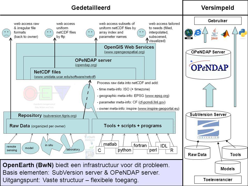 OPeNDAP Server Raw DataTools Models SubVersion Server GedetailleerdVersimpeld OpenEarth (BwN) biedt een infrastructuur voor dit probleem. Basis elemen