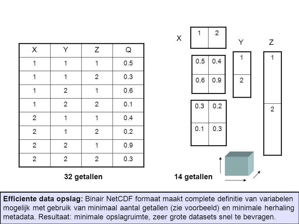 Efficiente data opslag: Binair NetCDF formaat maakt complete definitie van variabelen mogelijk met gebruik van minimaal aantal getallen (zie voorbeeld