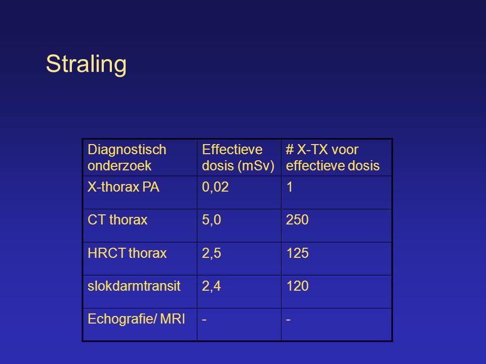 Straling Diagnostisch onderzoek Effectieve dosis (mSv) # X-TX voor effectieve dosis X-thorax PA0,021 CT thorax5,0250 HRCT thorax2,5125 slokdarmtransit