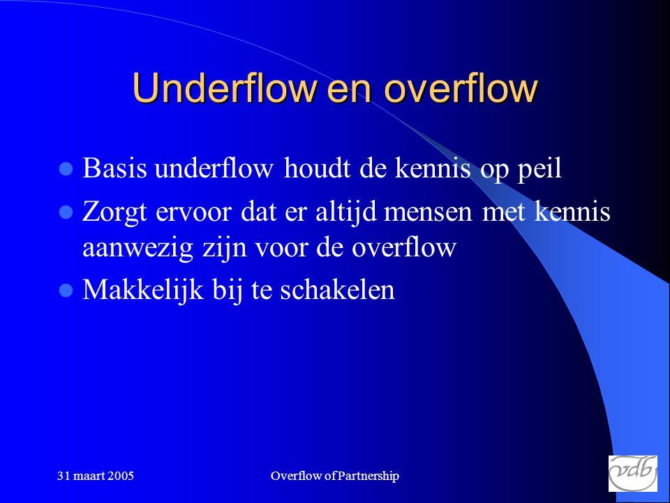 31 maart 2005Overflow of Partnership Underflow en overflow  Basis underflow houdt de kennis op peil  Zorgt ervoor dat er altijd mensen met kennis aanwezig zijn voor de overflow  Makkelijk bij te schakelen