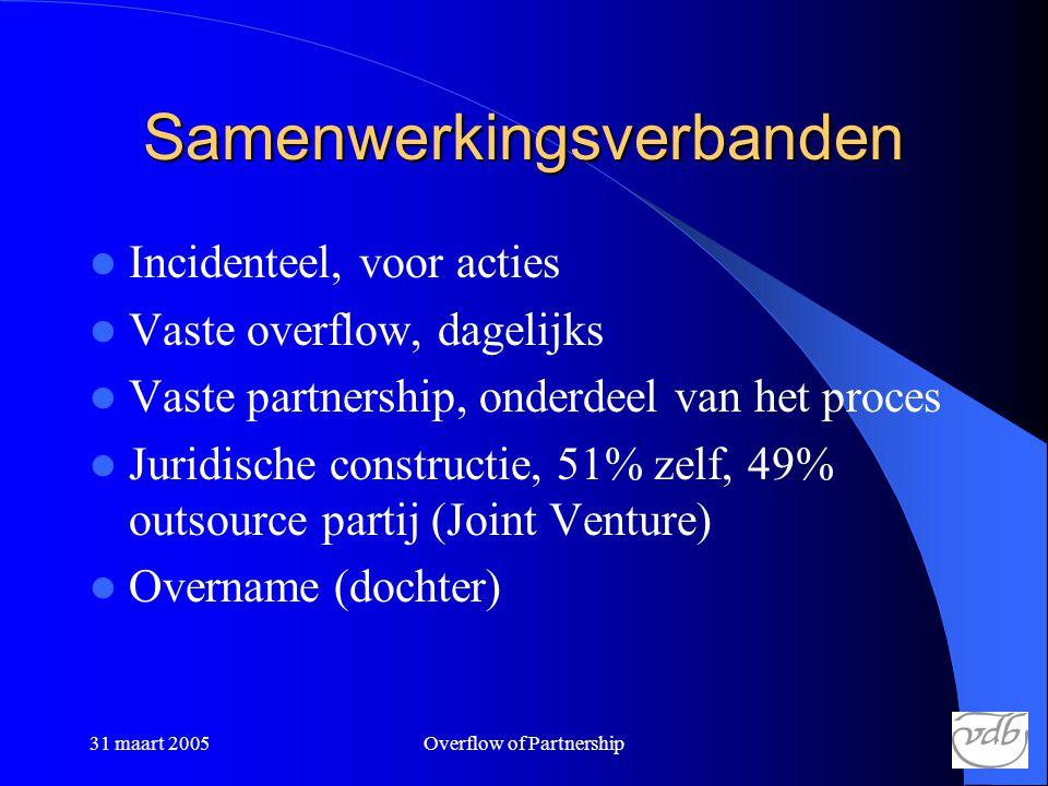 31 maart 2005Overflow of Partnership Samenwerkingsverbanden  Incidenteel, voor acties  Vaste overflow, dagelijks  Vaste partnership, onderdeel van het proces  Juridische constructie, 51% zelf, 49% outsource partij (Joint Venture)  Overname (dochter)