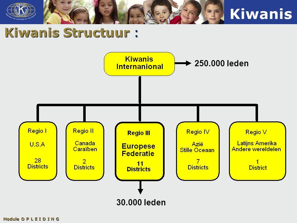 Kiwanis Structuur : 250.000 leden 30.000 leden Module O P L E I D I N G