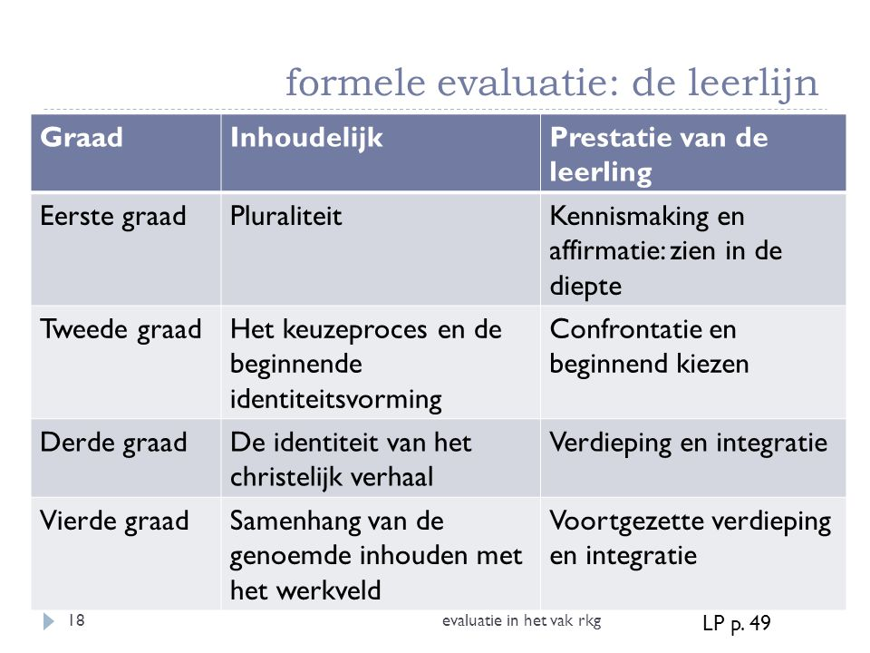formele evaluatie: de leerlijn evaluatie in het vak rkg18 GraadInhoudelijkPrestatie van de leerling Eerste graadPluraliteitKennismaking en affirmatie: