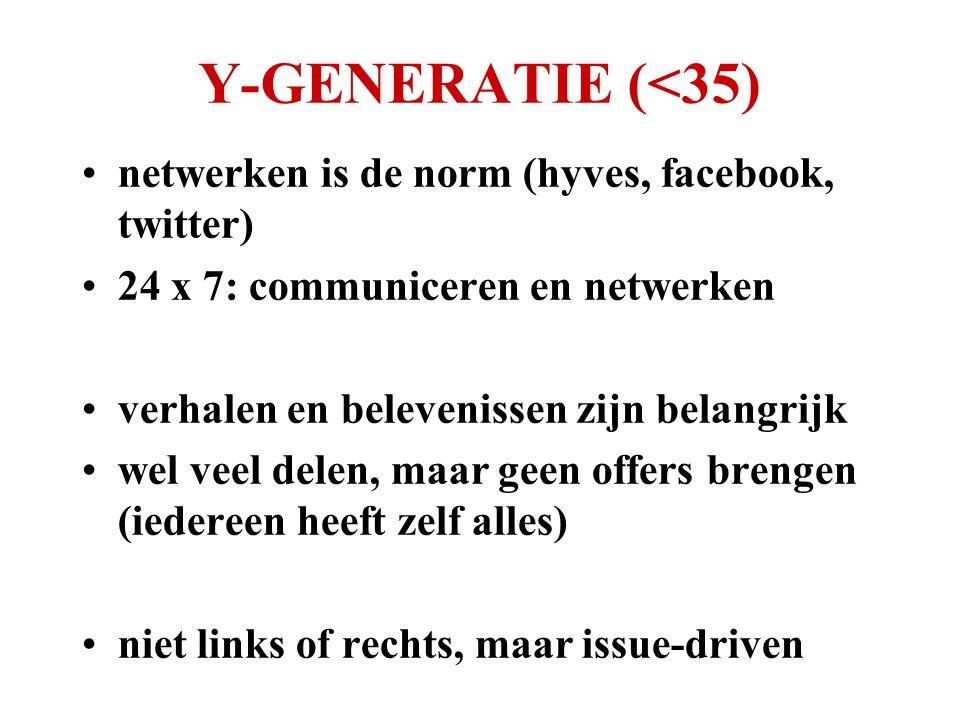 Y-GENERATIE (<35) •netwerken is de norm (hyves, facebook, twitter) •24 x 7: communiceren en netwerken •verhalen en belevenissen zijn belangrijk •wel veel delen, maar geen offers brengen (iedereen heeft zelf alles) •niet links of rechts, maar issue-driven