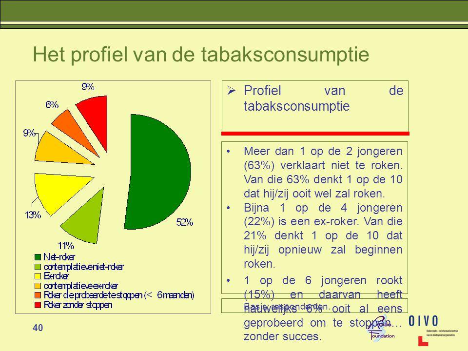 40 Het profiel van de tabaksconsumptie  Profiel van de tabaksconsumptie •Meer dan 1 op de 2 jongeren (63%) verklaart niet te roken.