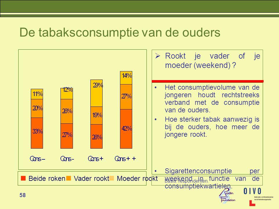 58 De tabaksconsumptie van de ouders •Het consumptievolume van de jongeren houdt rechtstreeks verband met de consumptie van de ouders.