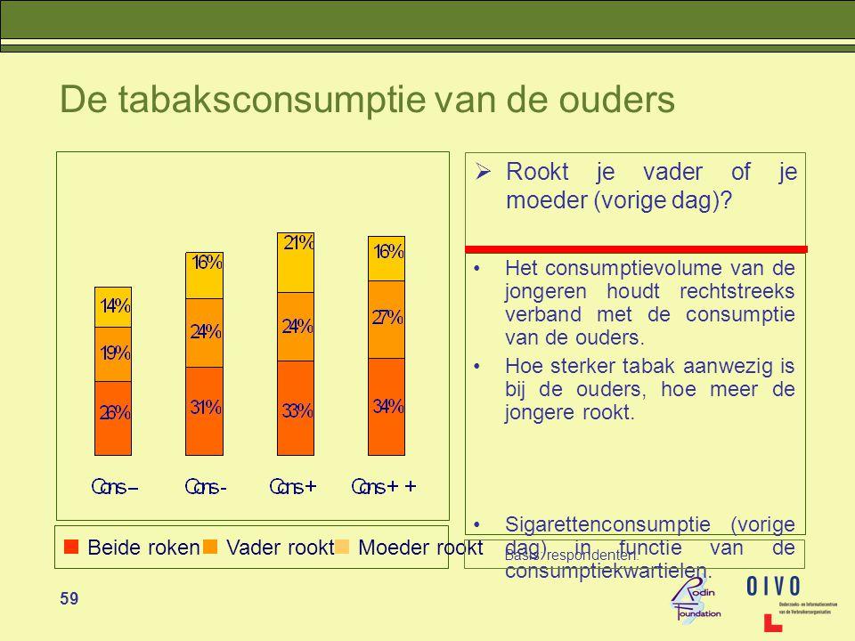 59 De tabaksconsumptie van de ouders •Het consumptievolume van de jongeren houdt rechtstreeks verband met de consumptie van de ouders.