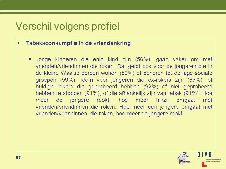 67 Verschil volgens profiel •Tabaksconsumptie in de vriendenkring  Jonge kinderen die enig kind zijn (56%), gaan vaker om met vrienden/vriendinnen die roken.
