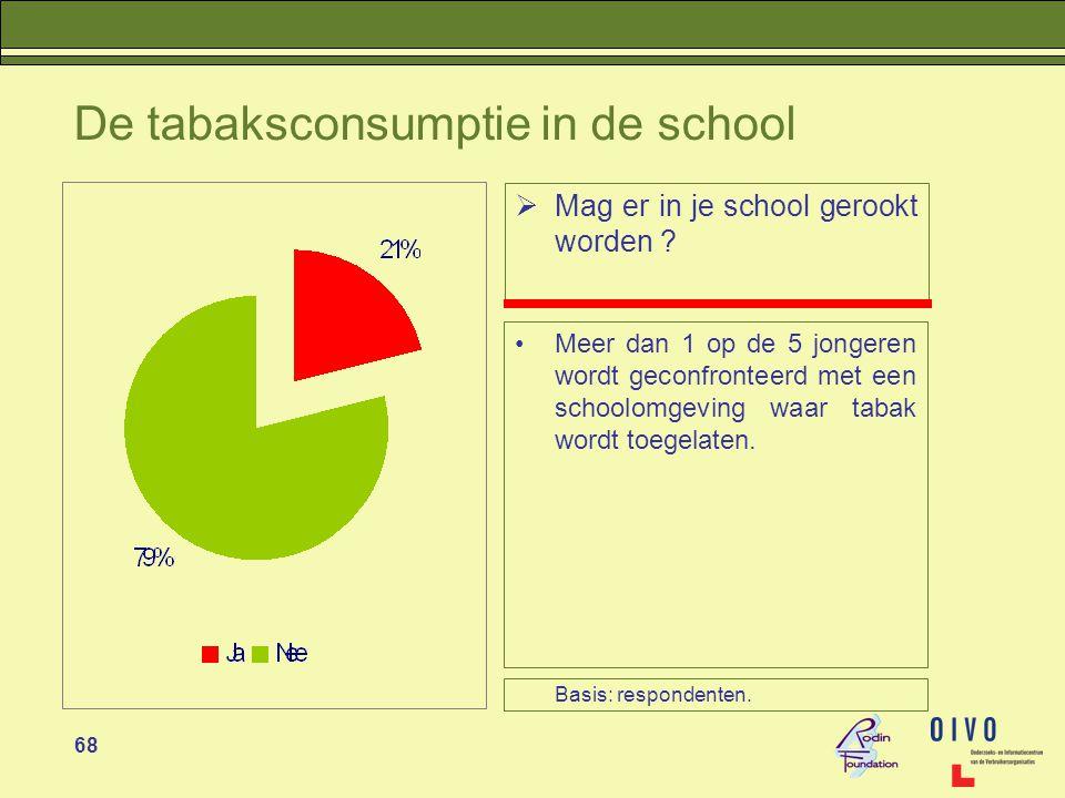 68 De tabaksconsumptie in de school  Mag er in je school gerookt worden .