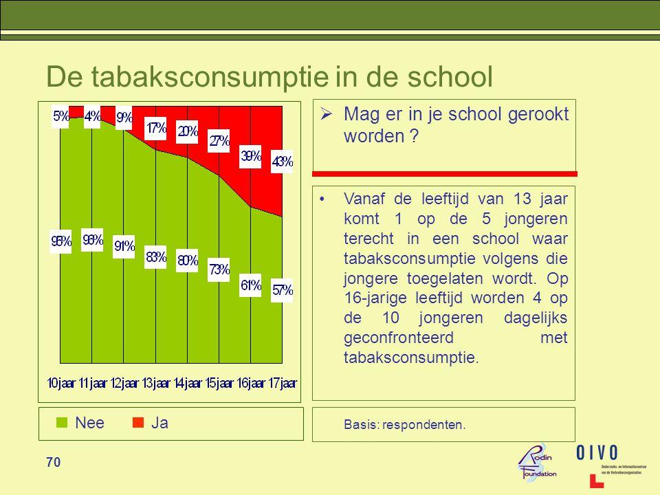 70 De tabaksconsumptie in de school  Mag er in je school gerookt worden .